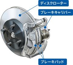 出典:http://www.akebono-brake.com/